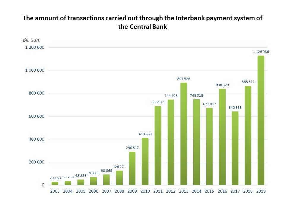 The amount of Interbank transactions