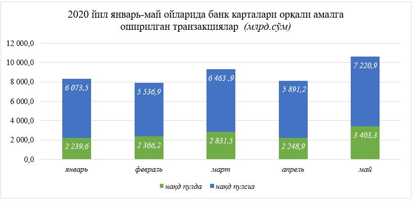 Банк карталари транзакциялар