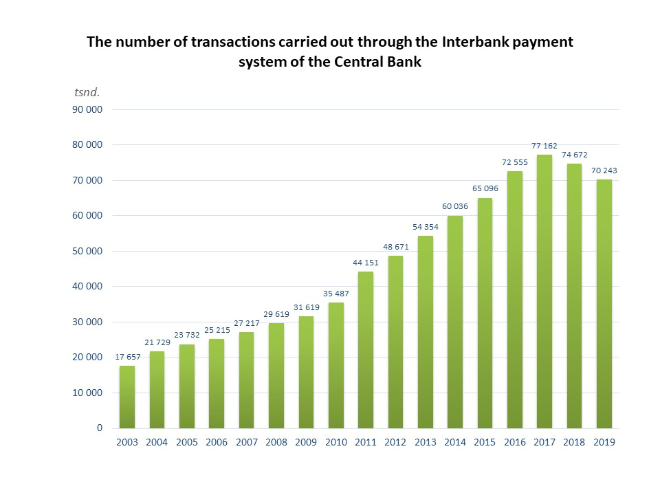Number of Interbank transactions